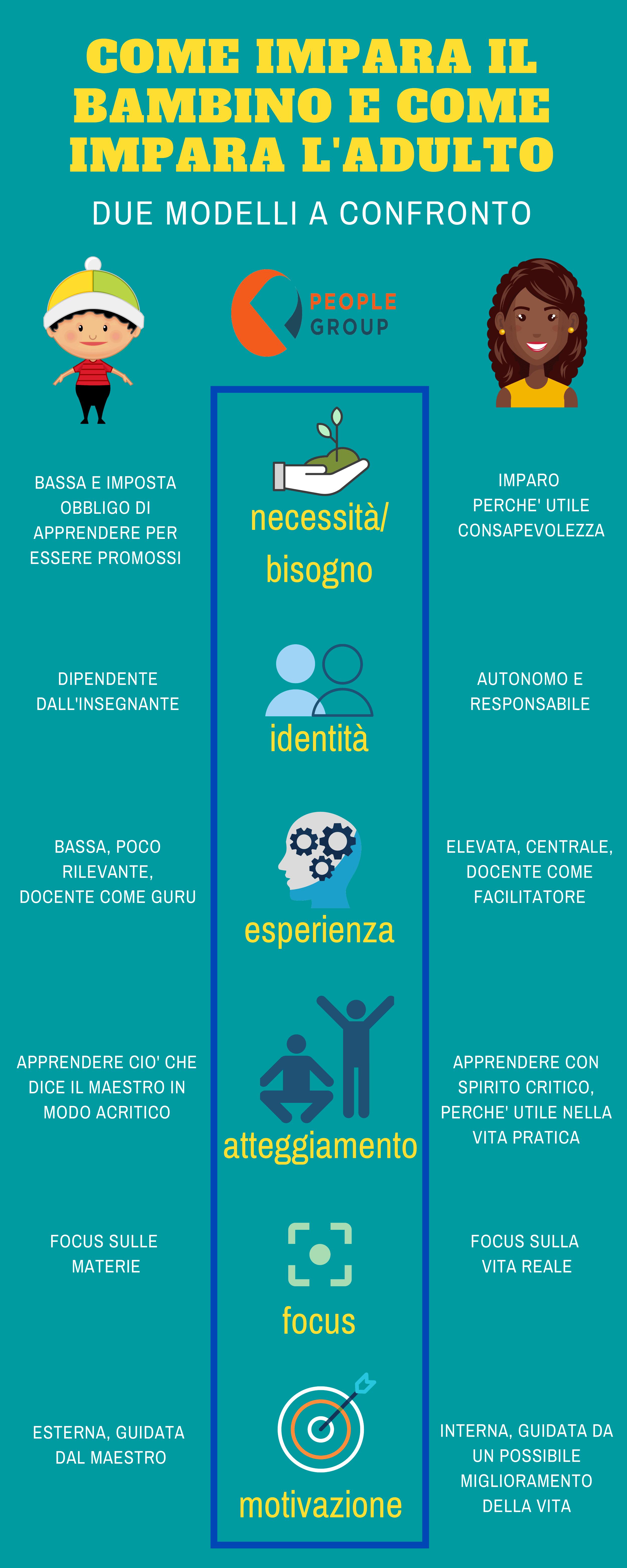 infografica apprendimento formazione people group