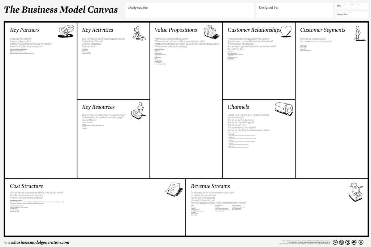 Utilizzo dei business Canvas nella valutazione di team: un efficace strumento di assessment 1